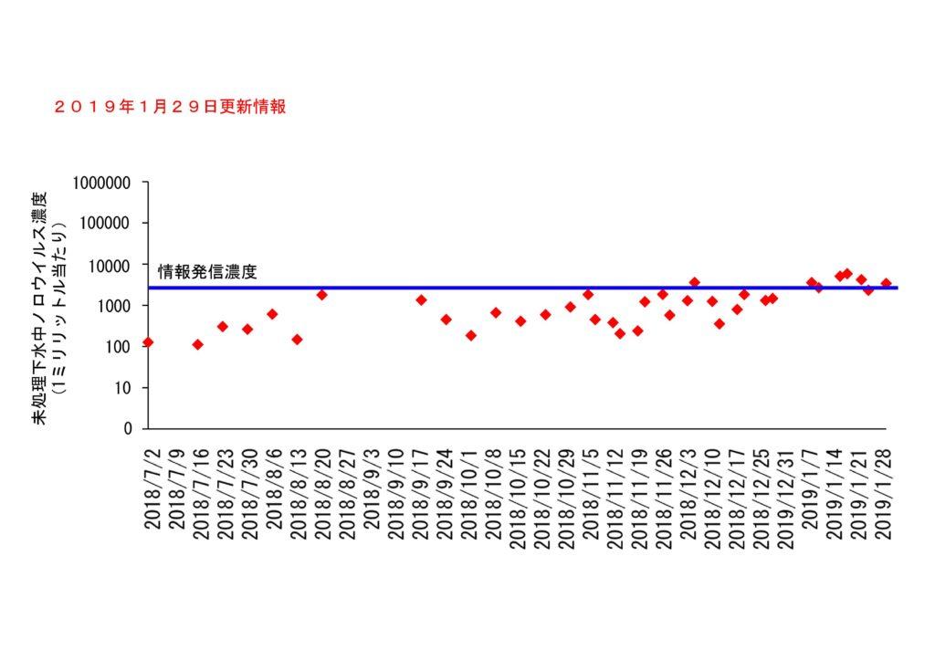 仙台市の下水処理場流入下水に含まれるノロウイルスの濃度変動(2019年1月29日更新)