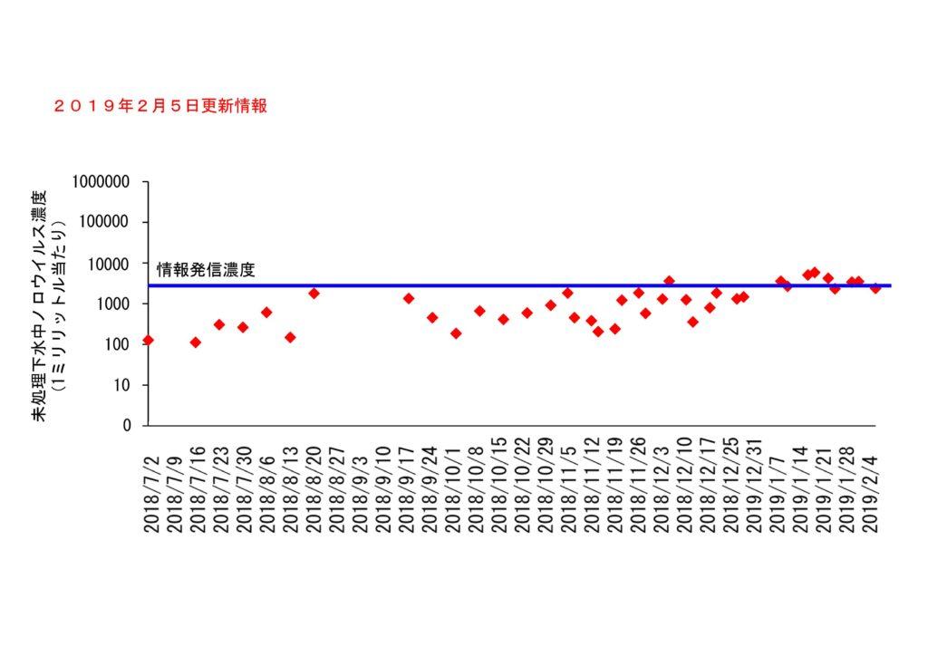 仙台市の下水処理場流入下水に含まれるノロウイルスの濃度変動(2019年2月5日更新)
