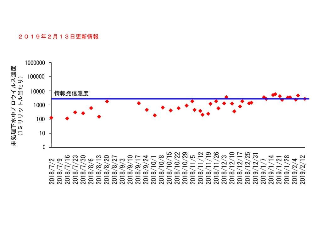 仙台市の下水処理場流入下水に含まれるノロウイルスの濃度変動(2019年2月13日更新)