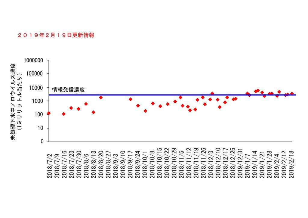 仙台市の下水処理場流入下水に含まれるノロウイルスの濃度変動(2019年2月19日更新)