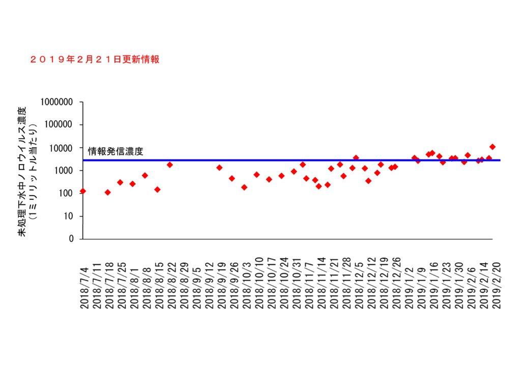 仙台市の下水処理場流入下水に含まれるノロウイルスの濃度変動(2019年2月21日更新)