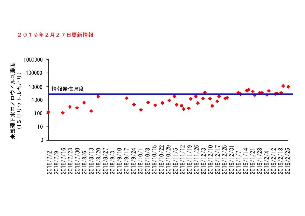 仙台市の下水処理場流入下水に含まれるノロウイルスの濃度変動(2019年2月27日更新)