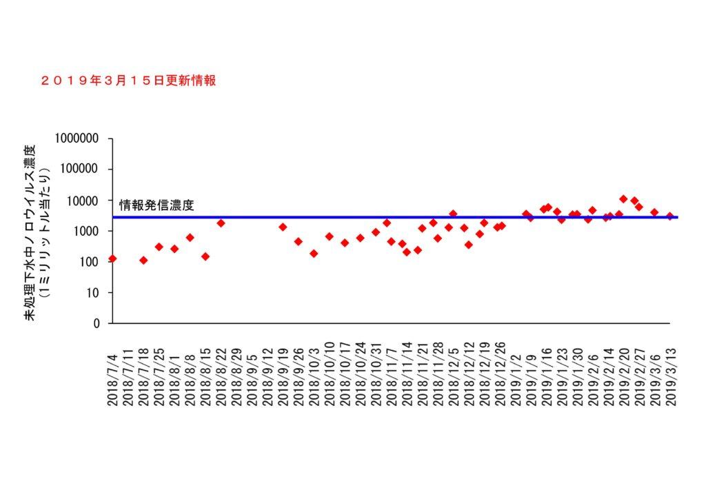 仙台市の下水処理場流入下水に含まれるノロウイルスの濃度変動(2019年3月15日更新)