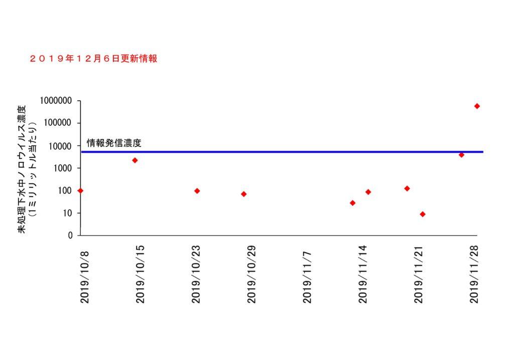 仙台市の下水処理場流入下水に含まれるノロウイルスの濃度変動(2019年12月6日更新)