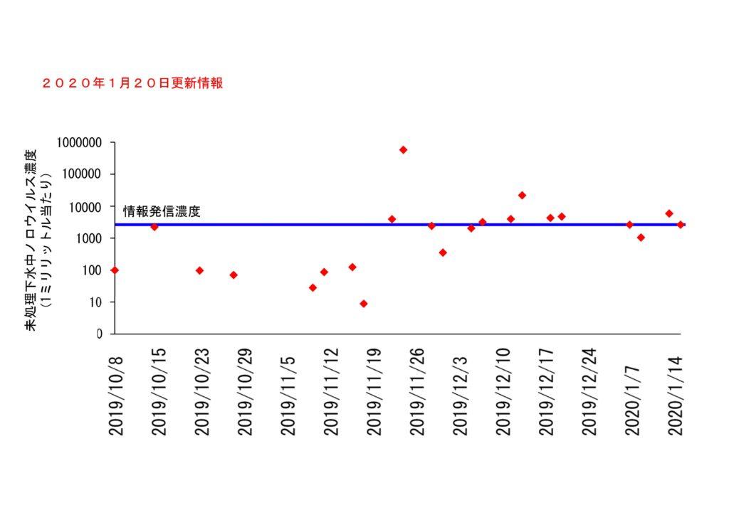 仙台市の下水処理場流入下水に含まれるノロウイルスの濃度変動(2020年1月20日更新)