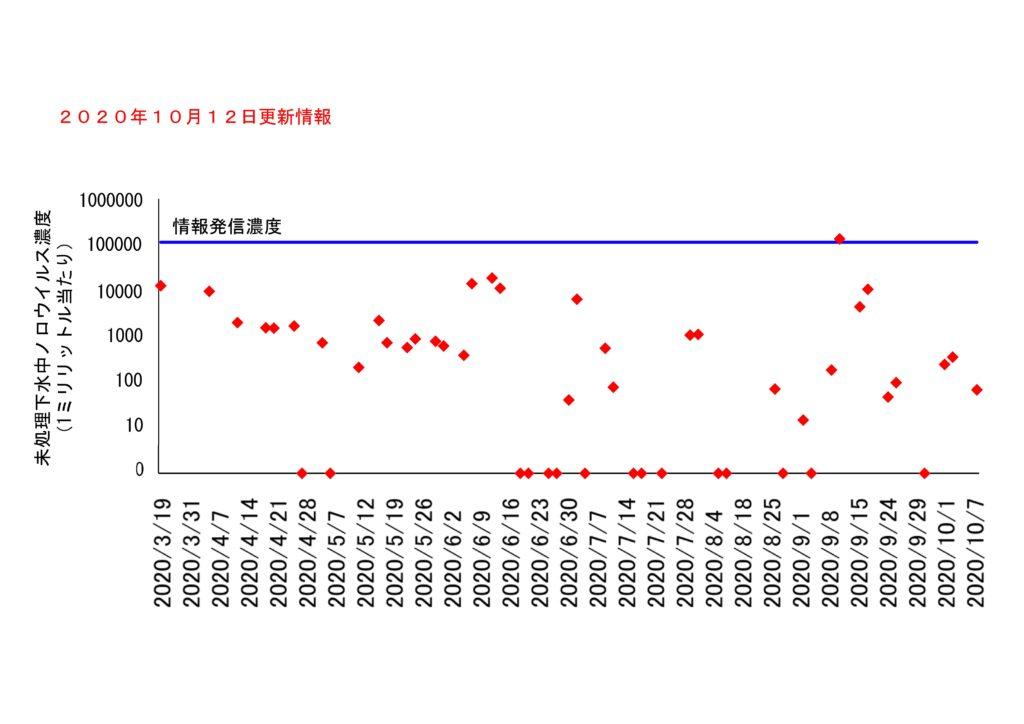 仙台市の下水処理場流入下水に含まれるノロウイルスの濃度変動(2020年10月12日更新)