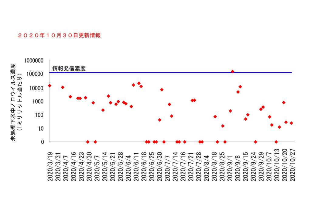 仙台市の下水処理場流入下水に含まれるノロウイルスの濃度変動(2020年10月23日更新)