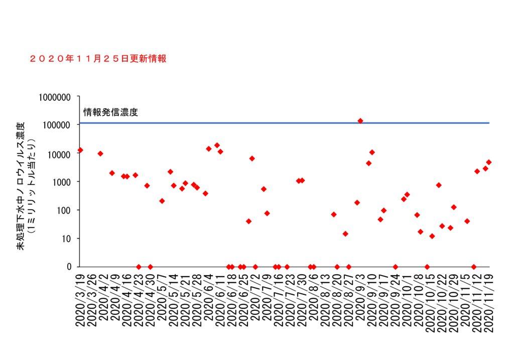 仙台市の下水処理場流入下水に含まれるノロウイルスの濃度変動(2020年11月25日更新)