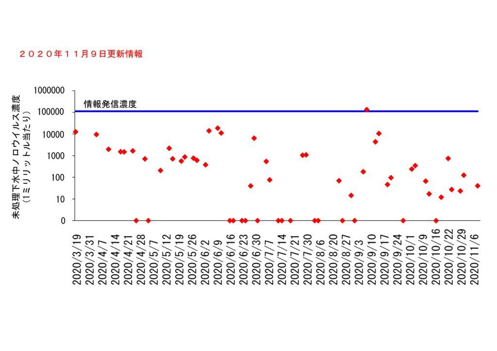 仙台市の下水処理場流入下水に含まれるノロウイルスの濃度変動(2020年11月9日更新)