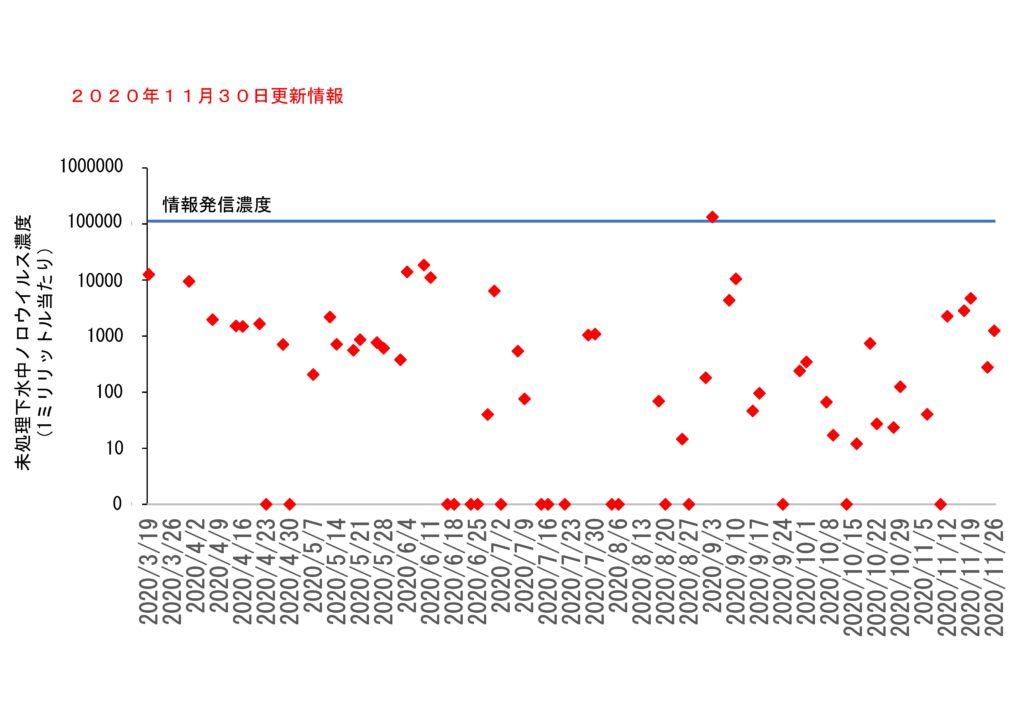 仙台市の下水処理場流入下水に含まれるノロウイルスの濃度変動(2020年11月30日)