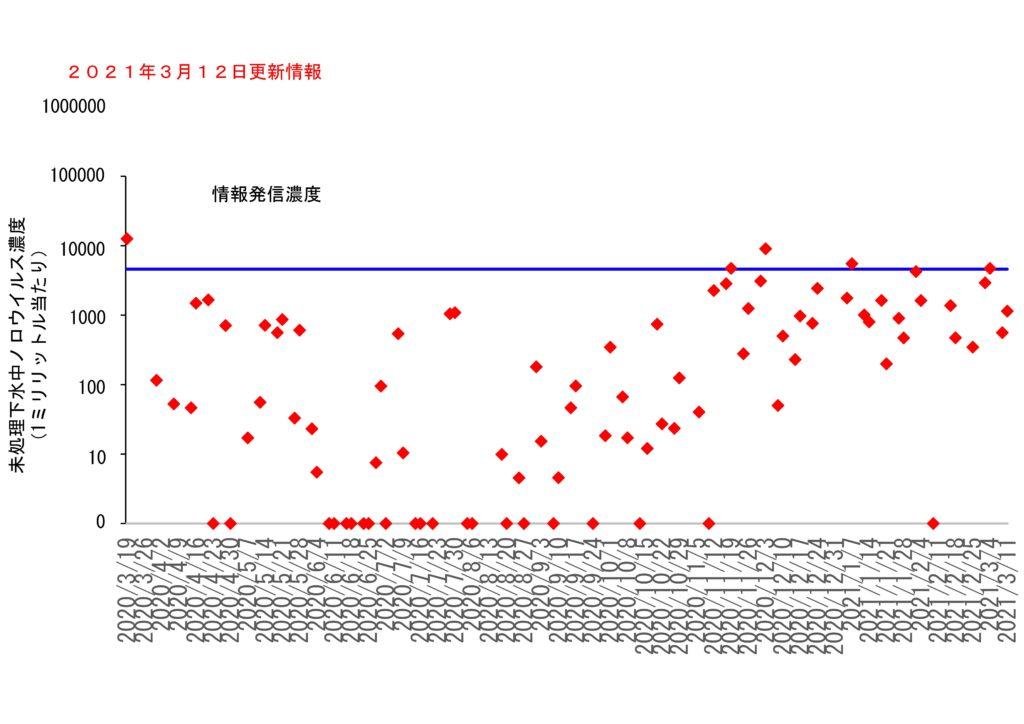 仙台市の下水処理場流入下水に含まれるノロウイルスの濃度変動(2021年3月12日更新)