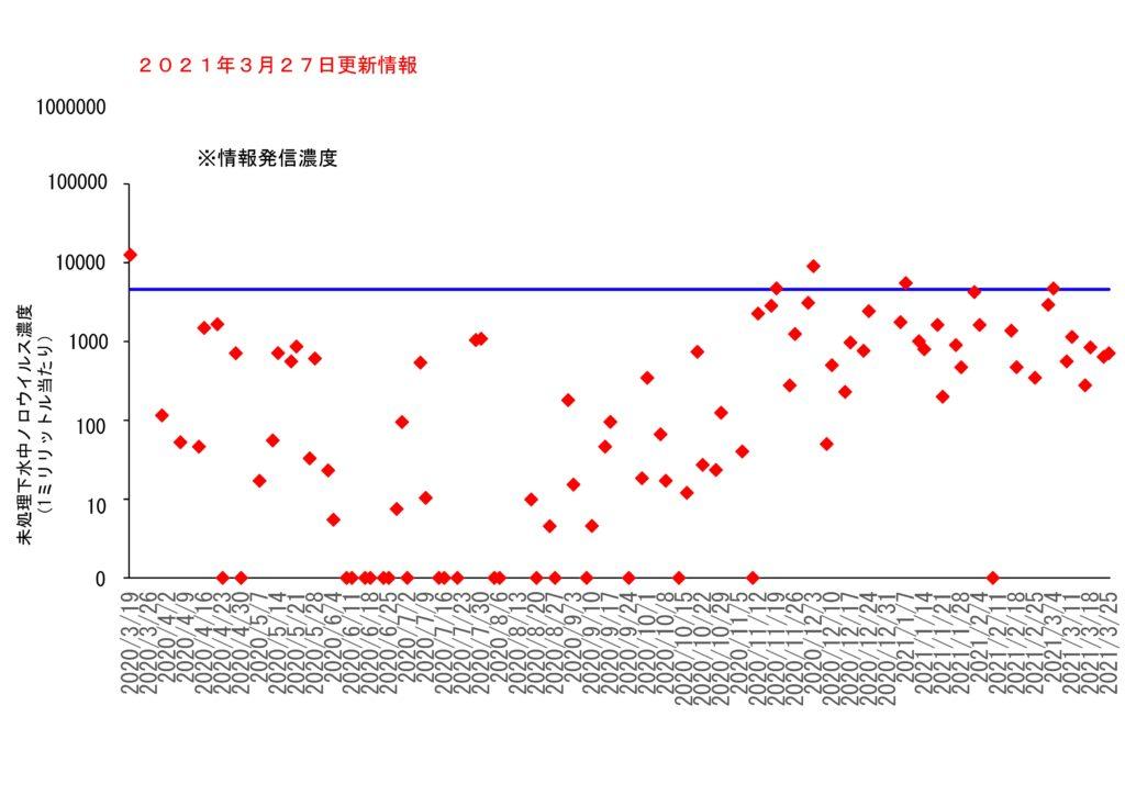 仙台市の下水処理場流入下水に含まれるノロウイルスの濃度変動(2021年3月27日更新)