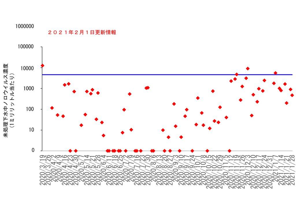 仙台市の下水処理場流入下水に含まれるノロウイルスの濃度変動(2021年2月1日更新)
