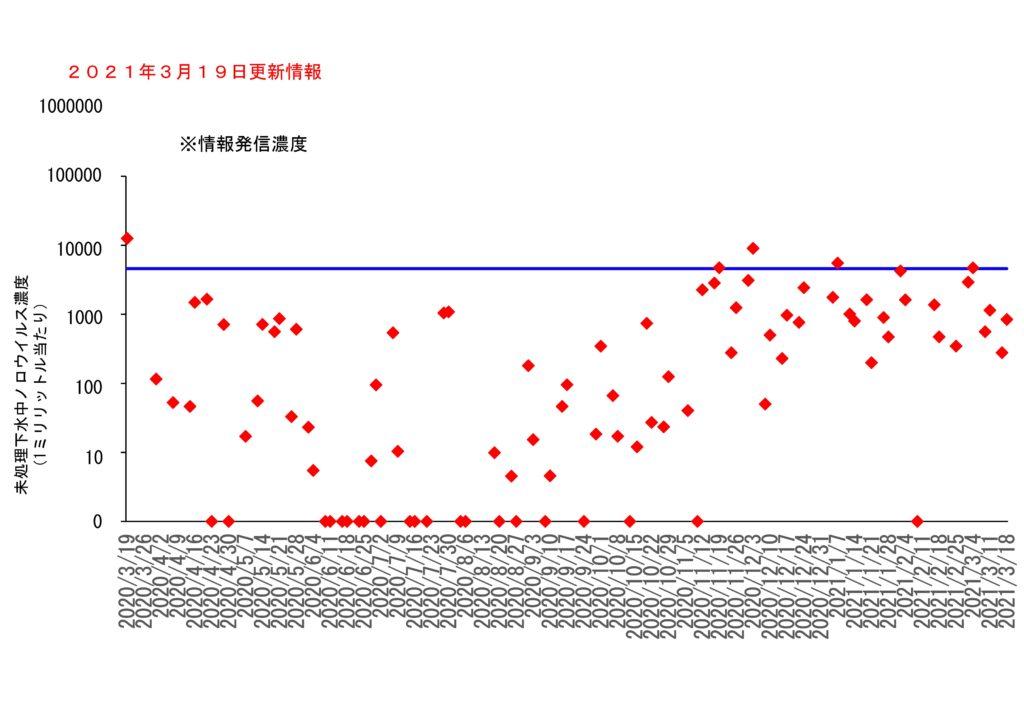 仙台市の下水処理場流入下水に含まれるノロウイルスの濃度変動(2021年3月19日更新)