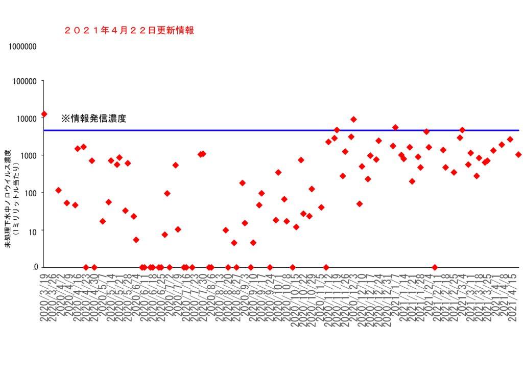仙台市の下水処理場流入下水に含まれるノロウイルスの濃度変動(2021年4月22日更新)