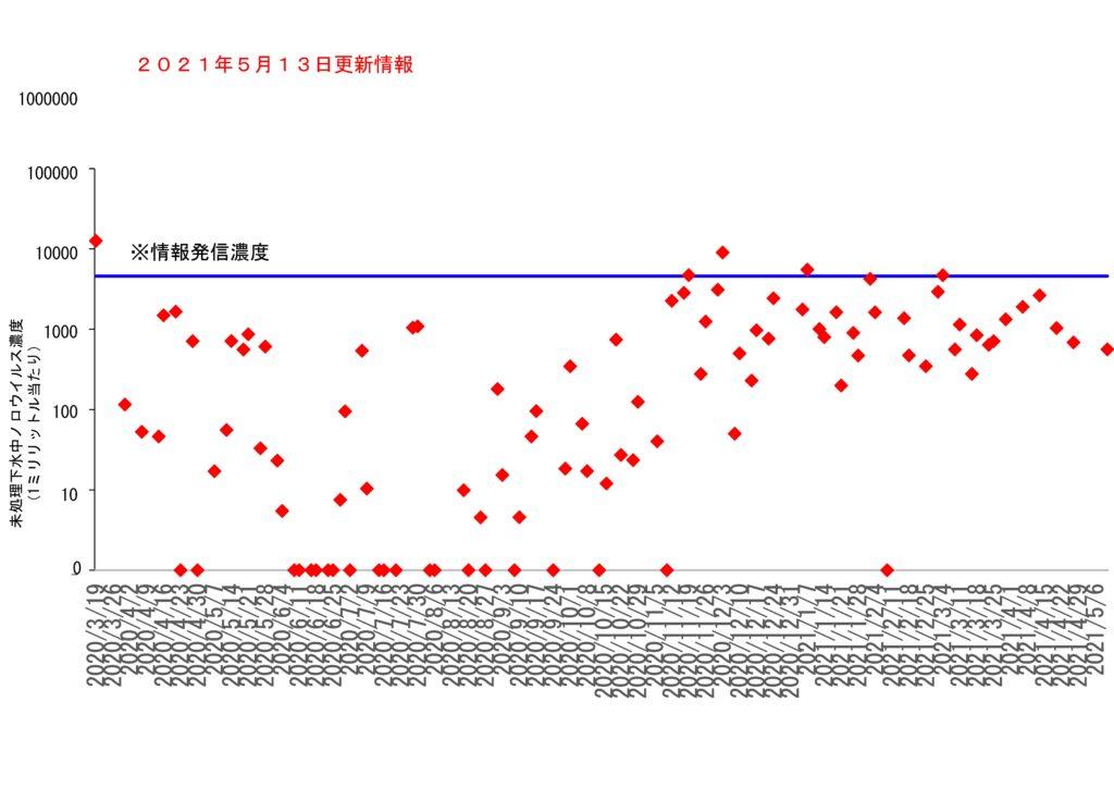 仙台市の下水処理場流入下水に含まれるノロウイルスの濃度変動(2021年5月13日更新)