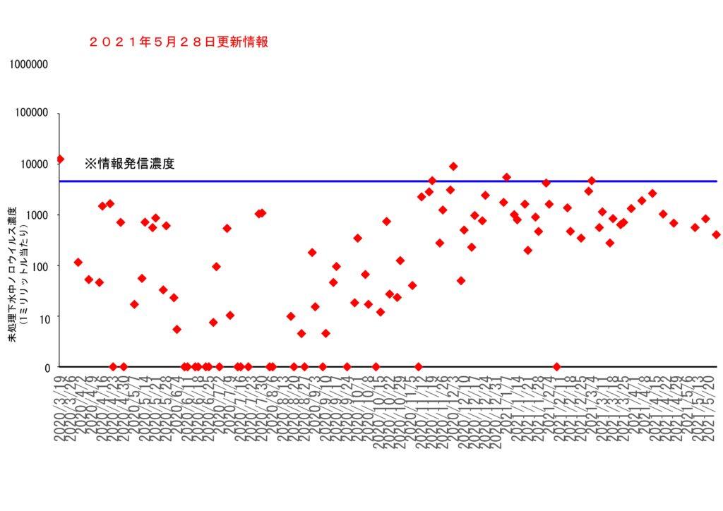 仙台市の下水処理場流入下水に含まれるノロウイルスの濃度変動(2021年5月28日更新)