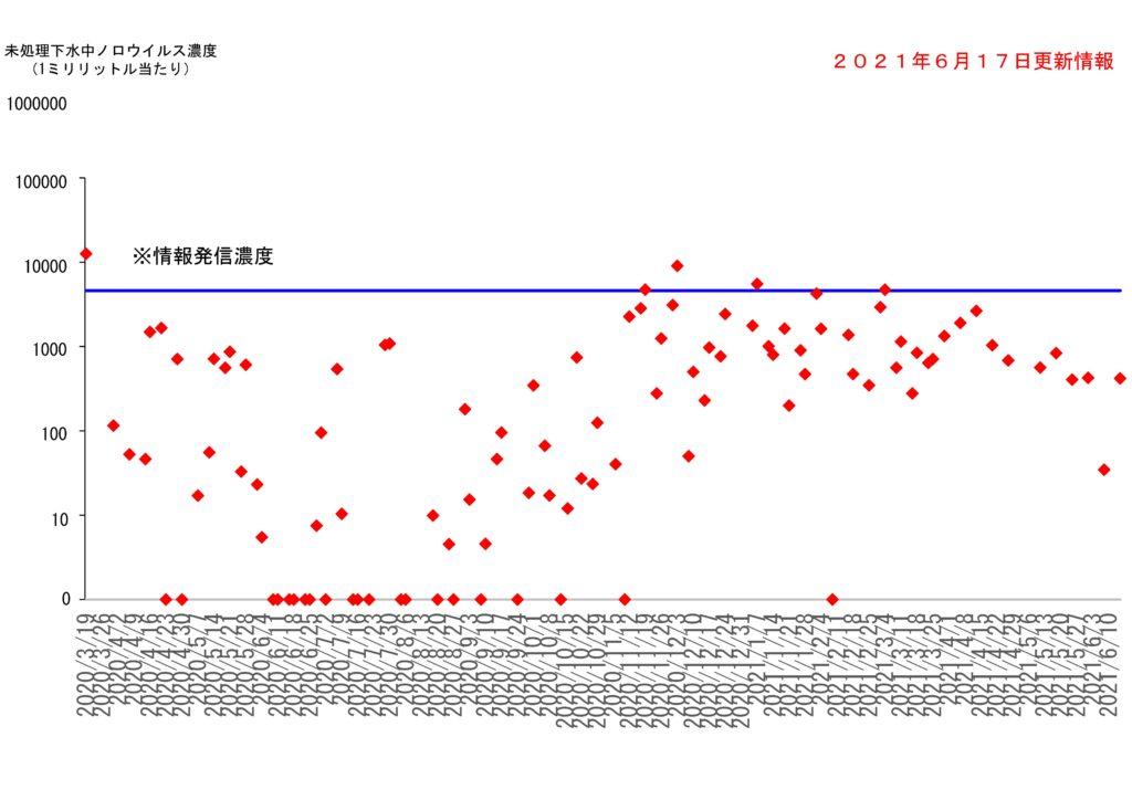 仙台市の下水処理場流入下水に含まれるノロウイルスの濃度変動(2021年6月17日更新)