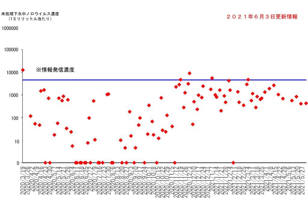 仙台市の下水処理場流入下水に含まれるノロウイルスの濃度変動(2021年6月3日更新)