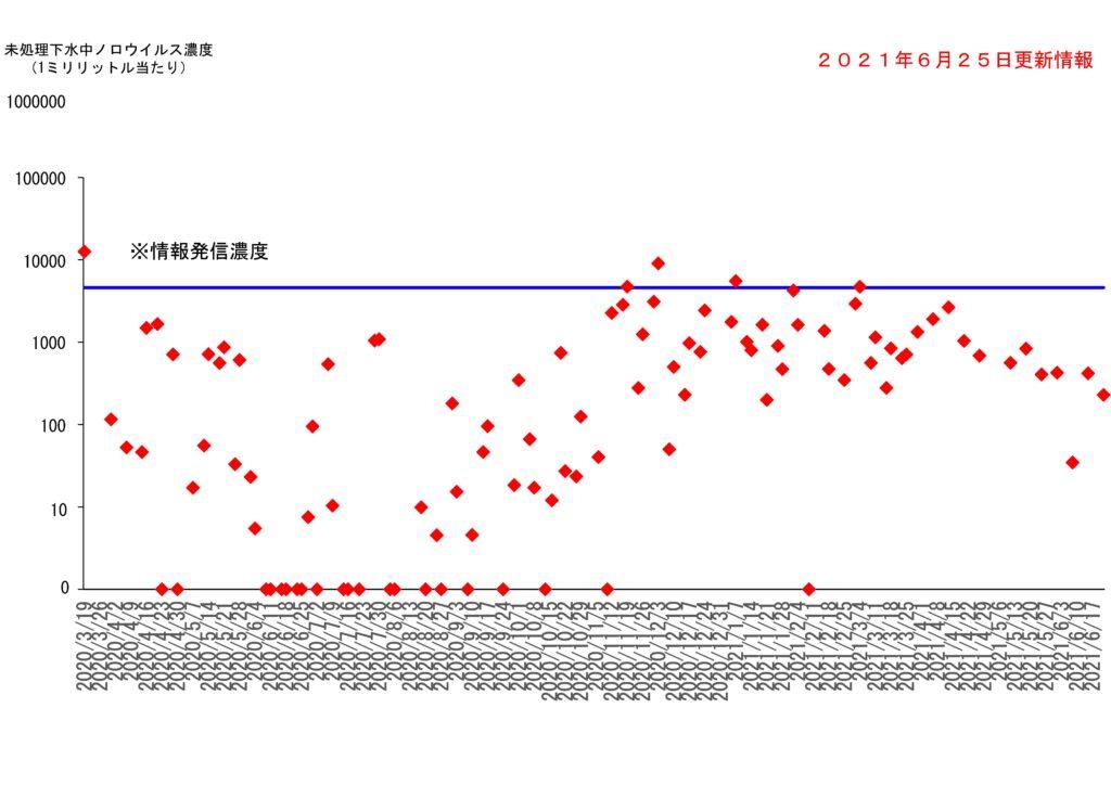 仙台市の下水処理場流入下水に含まれるノロウイルスの濃度変動(2021年6月25日更新)