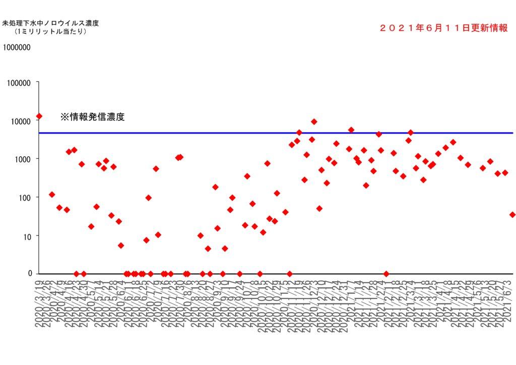 仙台市の下水処理場流入下水に含まれるノロウイルスの濃度変動(2021年6月11日更新)