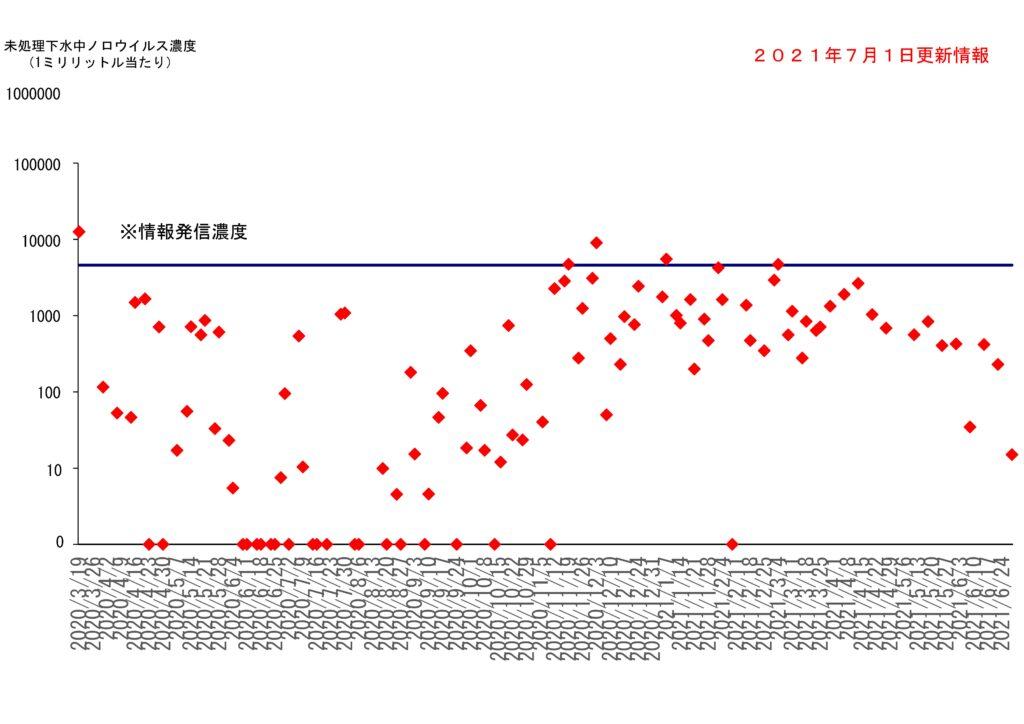 仙台市の下水処理場流入下水に含まれるノロウイルスの濃度変動(2021年7月1日更新)