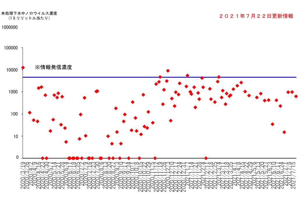 仙台市の下水処理場流入下水に含まれるノロウイルスの濃度変動(2021年7月22日更新)