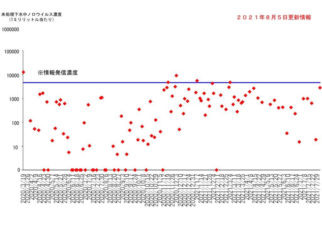 仙台市の下水処理場流入下水に含まれるノロウイルスの濃度変動(2021年8月5日更新)