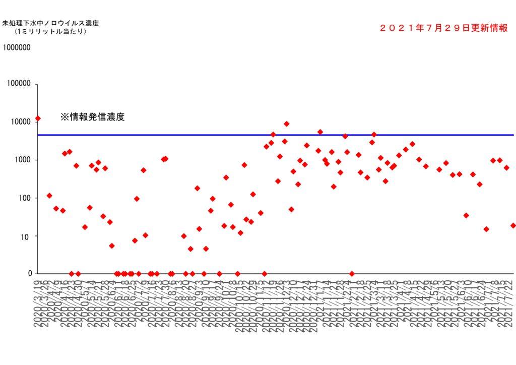 仙台市の下水処理場流入下水に含まれるノロウイルスの濃度変動(2021年7月29日更新)