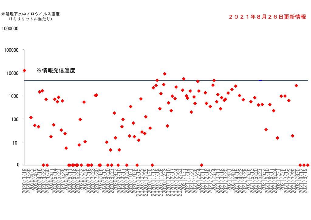 仙台市の下水処理場流入下水に含まれるノロウイルスの濃度変動(2021年8月26日更新)
