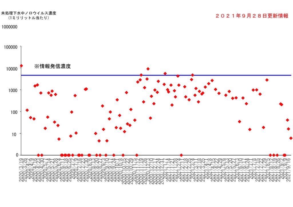 仙台市の下水処理場流入下水に含まれるノロウイルスの濃度変動(2021年9月28日更新)