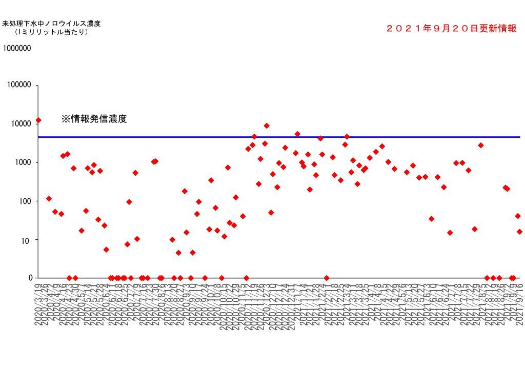仙台市の下水処理場流入下水に含まれるノロウイルスの濃度変動(2021年9月20日更新)