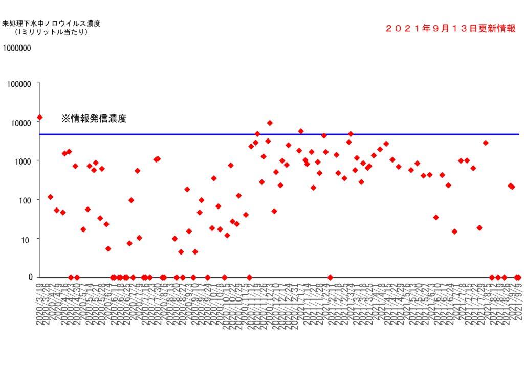 仙台市の下水処理場流入下水に含まれるノロウイルスの濃度変動(2021年9月13日更新)