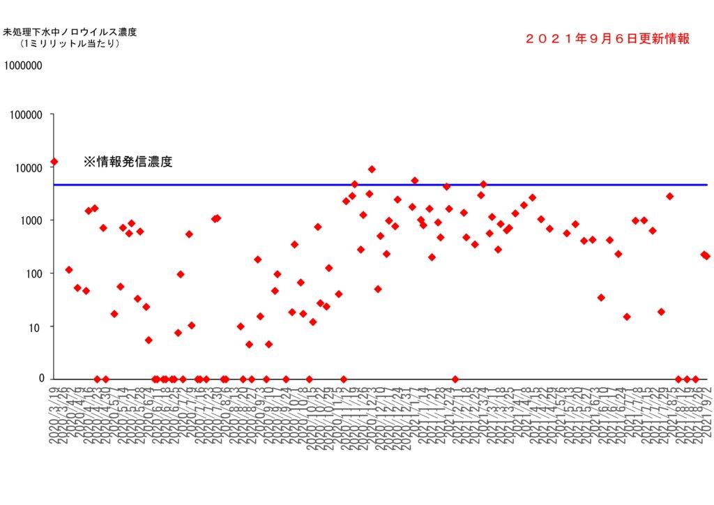 仙台市の下水処理場流入下水に含まれるノロウイルスの濃度変動(2021年9月6日更新)