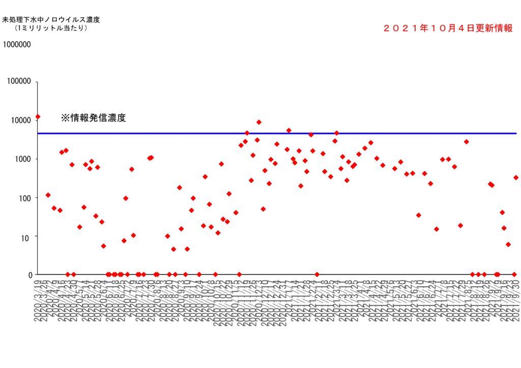 仙台市の下水処理場流入下水に含まれるノロウイルスの濃度変動(2021年10月4日更新)